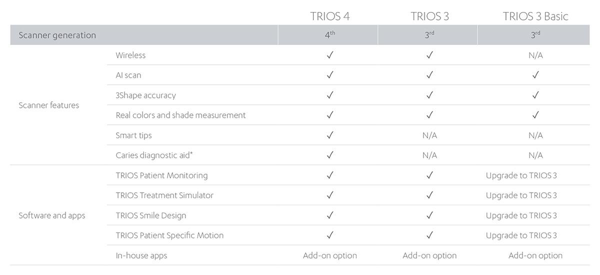 TRIOS-choices-chart
